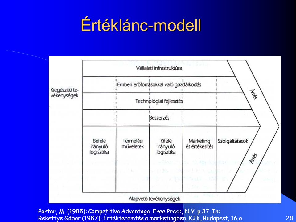 Értéklánc-modell Porter, M. (1985): Competitive Advantage. Free Press, N.Y. p.37. In: