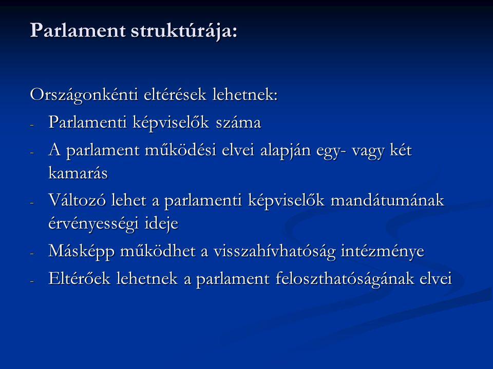 Parlament struktúrája: