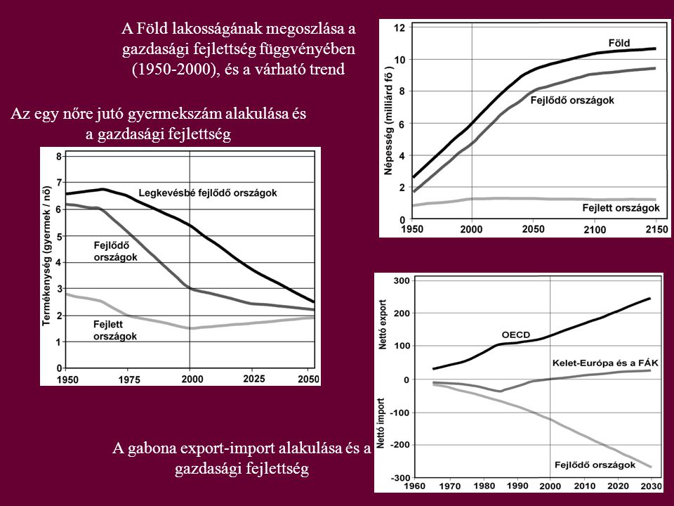 Az egy nőre jutó gyermekszám alakulása és a gazdasági fejlettség