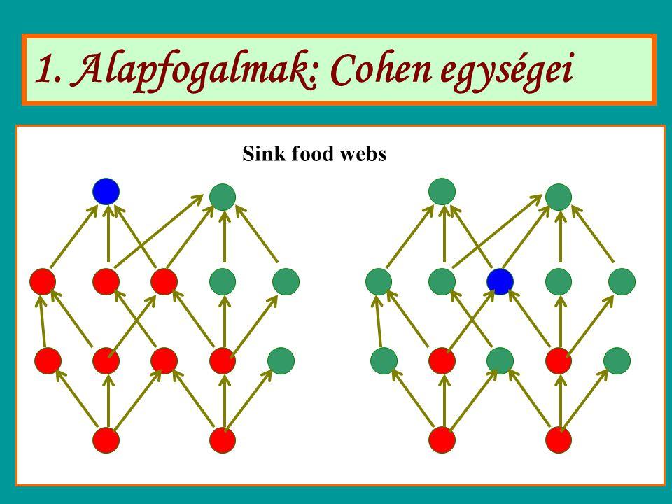 1. Alapfogalmak: Cohen egységei