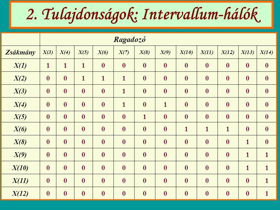 2. Tulajdonságok: Intervallum-hálók