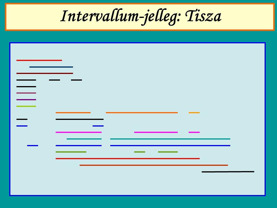 Intervallum-jelleg: Tisza