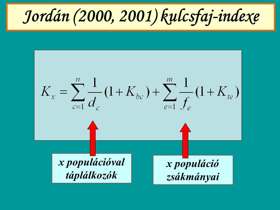 Jordán (2000, 2001) kulcsfaj-indexe