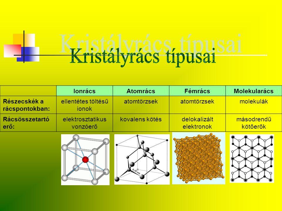 Kristályrács típusai Ionrács Atomrács Fémrács Molekularács