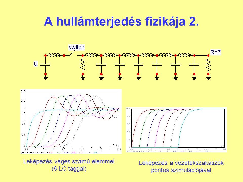 A hullámterjedés fizikája 2.