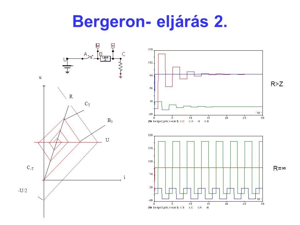 Bergeron- eljárás 2. u R i -U/2 U C-T B0 CT R>Z R=∞