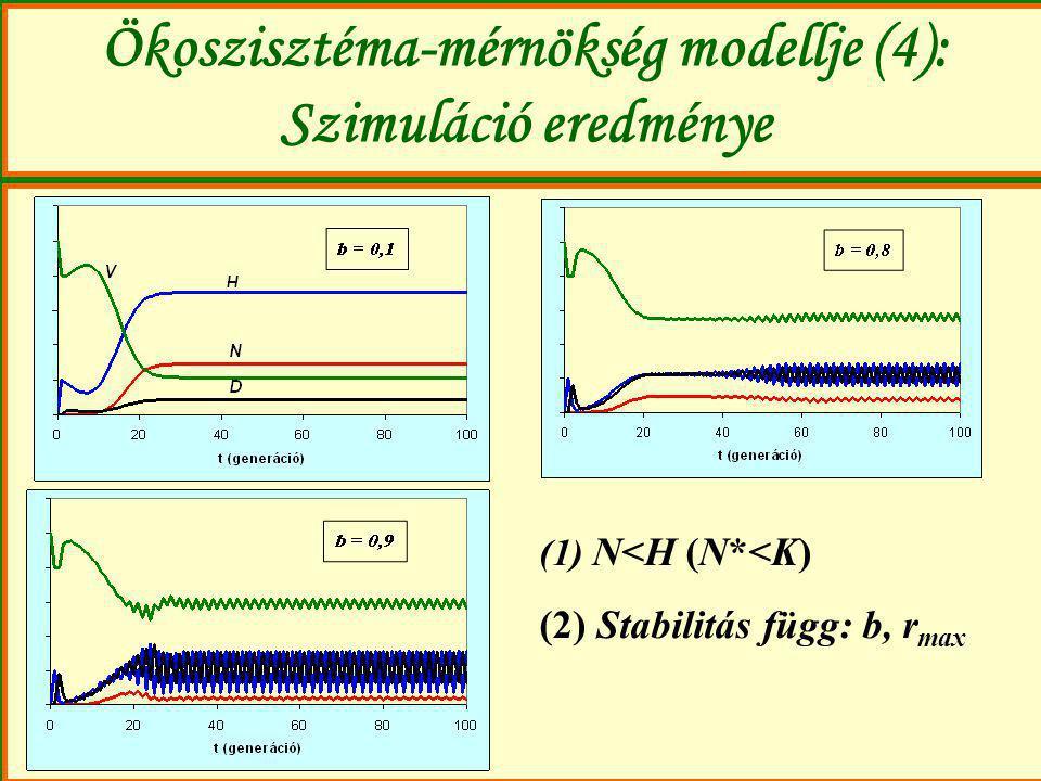 Ökoszisztéma-mérnökség modellje (4): Szimuláció eredménye