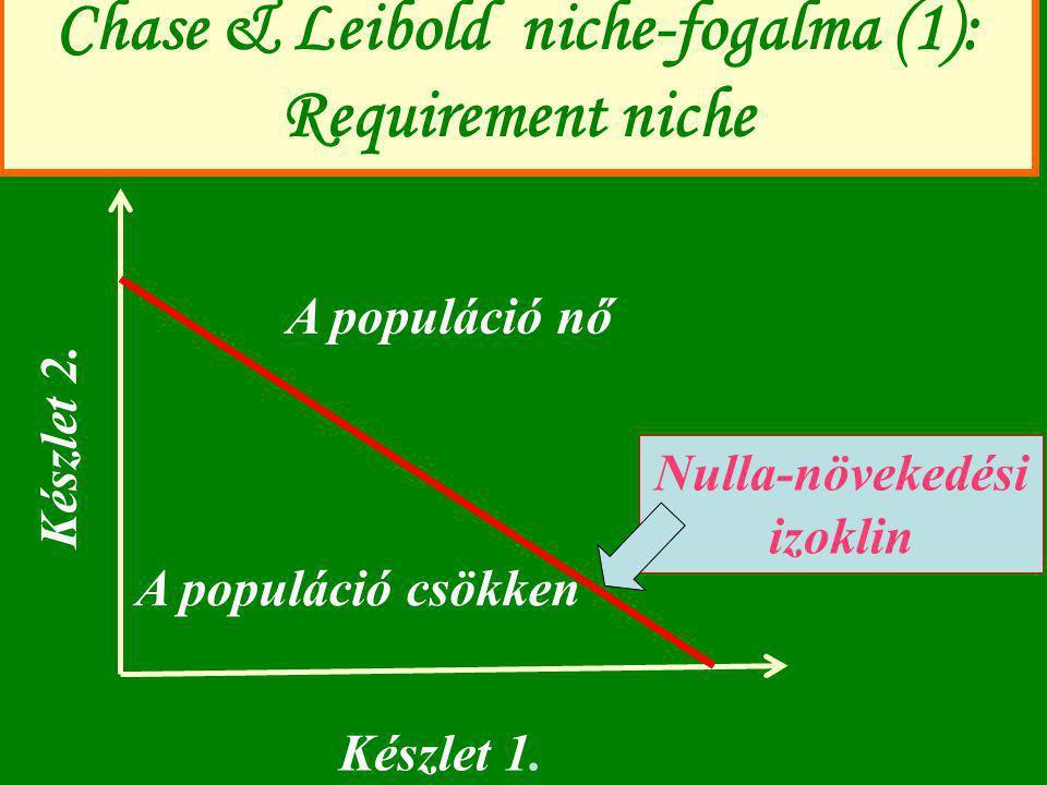 Chase & Leibold niche-fogalma (1): Requirement niche