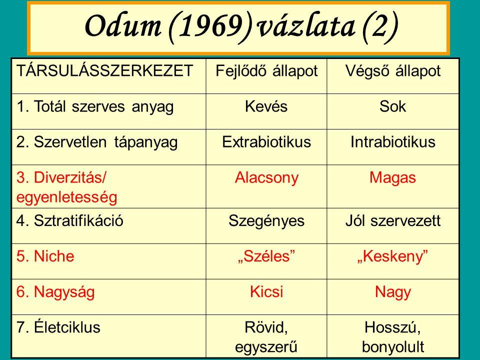 Odum (1969) vázlata (2) TÁRSULÁSSZERKEZET Fejlődő állapot