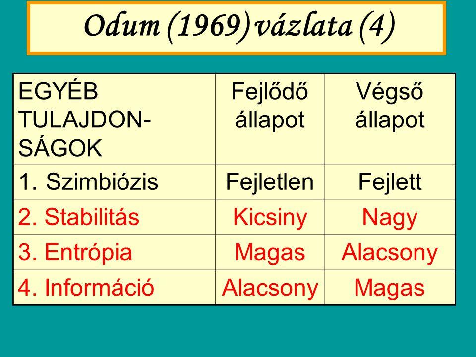 Odum (1969) vázlata (4) EGYÉB TULAJDON-SÁGOK Fejlődő állapot