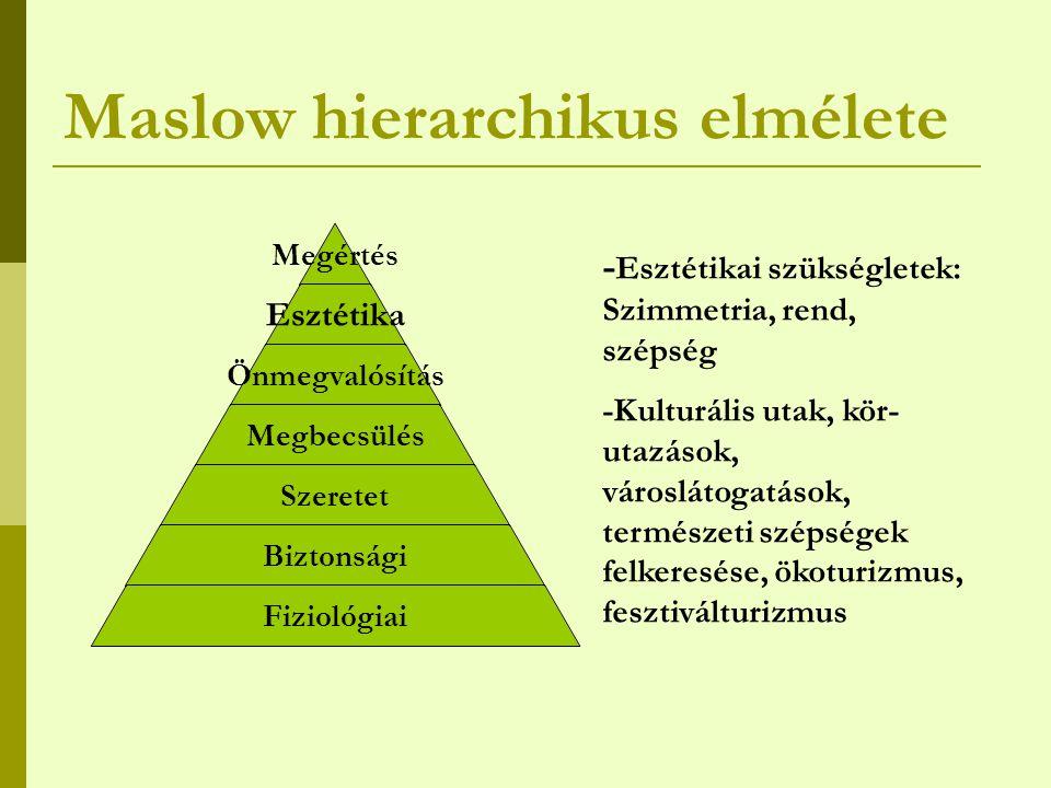 Maslow hierarchikus elmélete