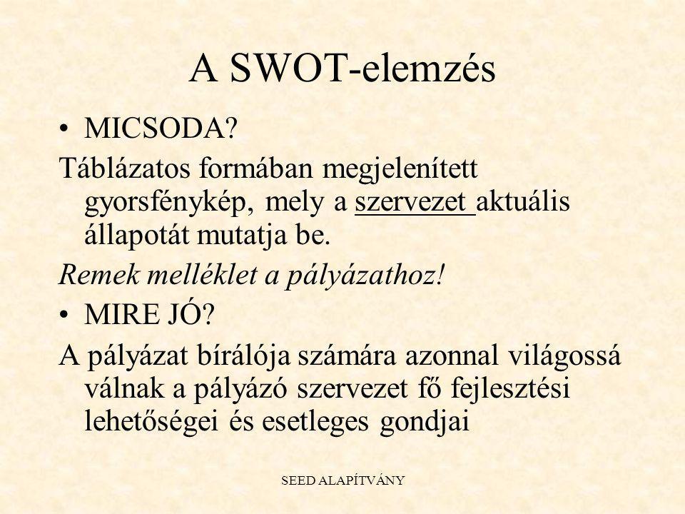 A SWOT-elemzés MICSODA