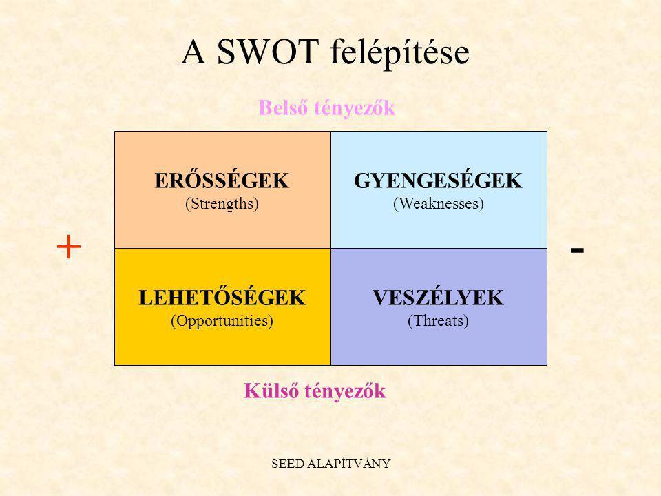 + - A SWOT felépítése Belső tényezők ERŐSSÉGEK GYENGESÉGEK LEHETŐSÉGEK