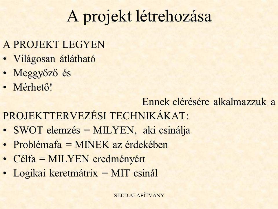 A projekt létrehozása A PROJEKT LEGYEN Világosan átlátható Meggyőző és