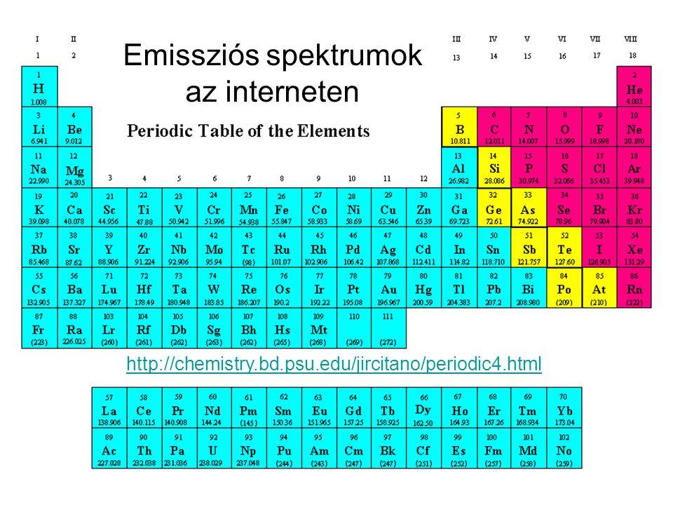 Emissziós spektrumok az interneten