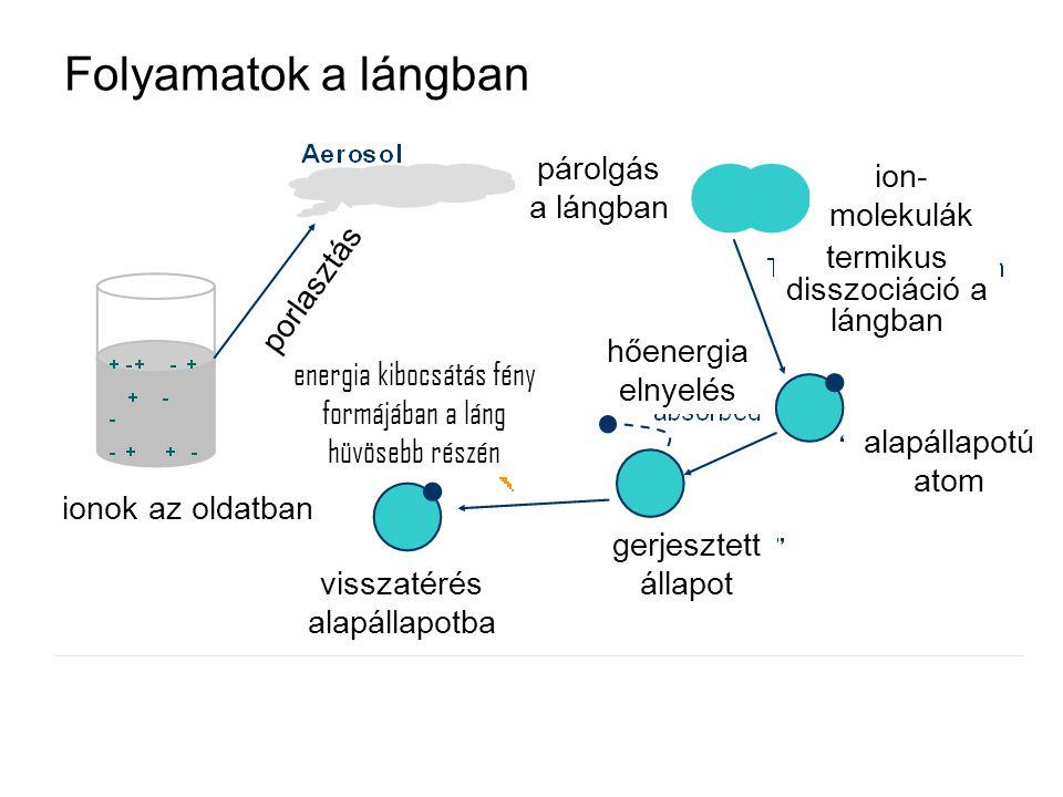 Folyamatok a lángban párolgás a lángban ion-molekulák porlasztás