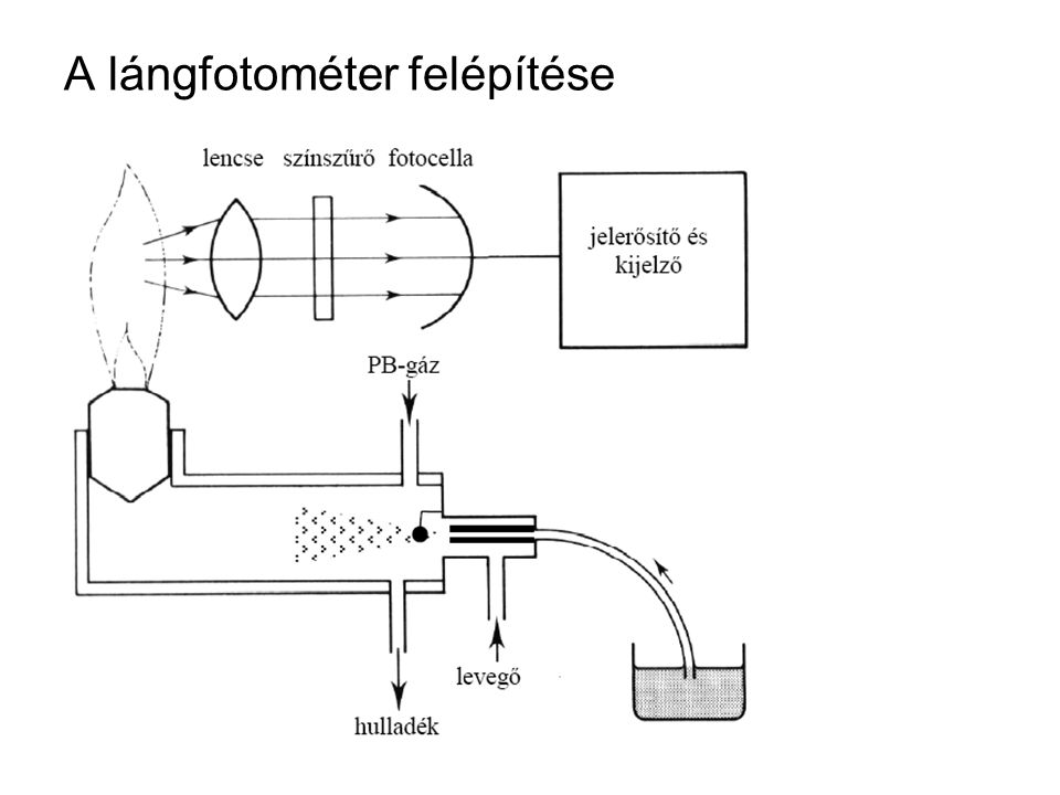 A lángfotométer felépítése
