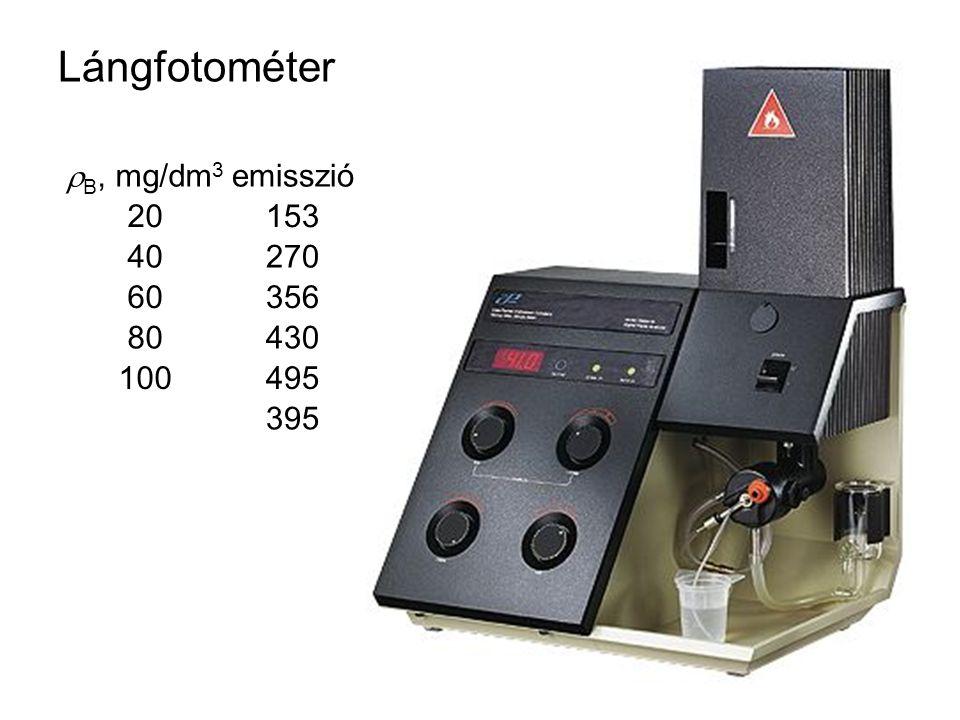 Lángfotométer B, mg/dm3 emisszió 20 153 40 270 60 356 80 430 100 495