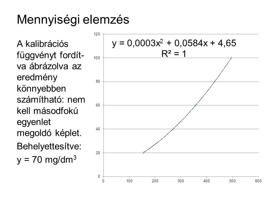 Mennyiségi elemzés A kalibrációs függvényt fordít-va ábrázolva az eredmény könnyebben számítható: nem kell másodfokú egyenlet megoldó képlet.