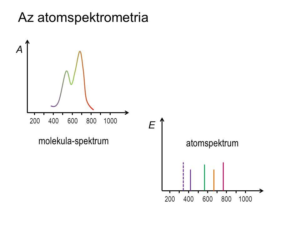Az atomspektrometria A E molekula-spektrum atomspektrum