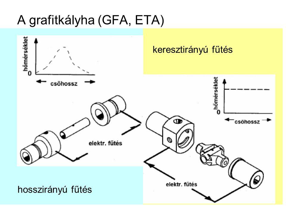 A grafitkályha (GFA, ETA)