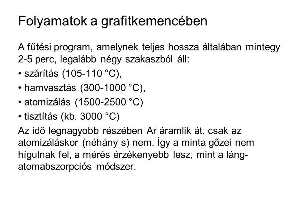 Folyamatok a grafitkemencében