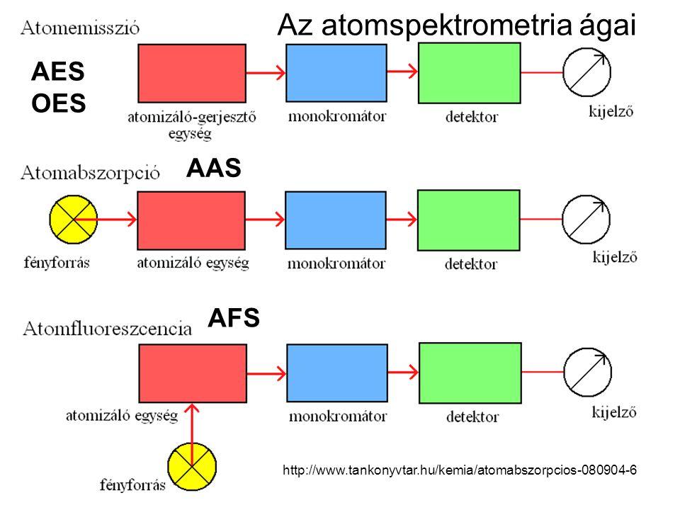 Az atomspektrometria ágai