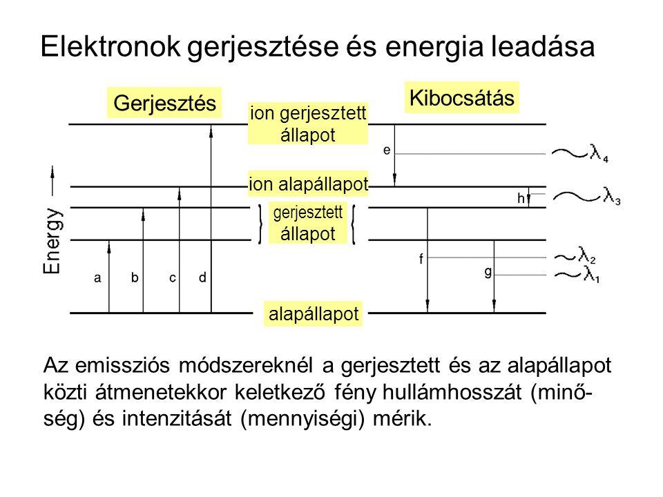 Elektronok gerjesztése és energia leadása