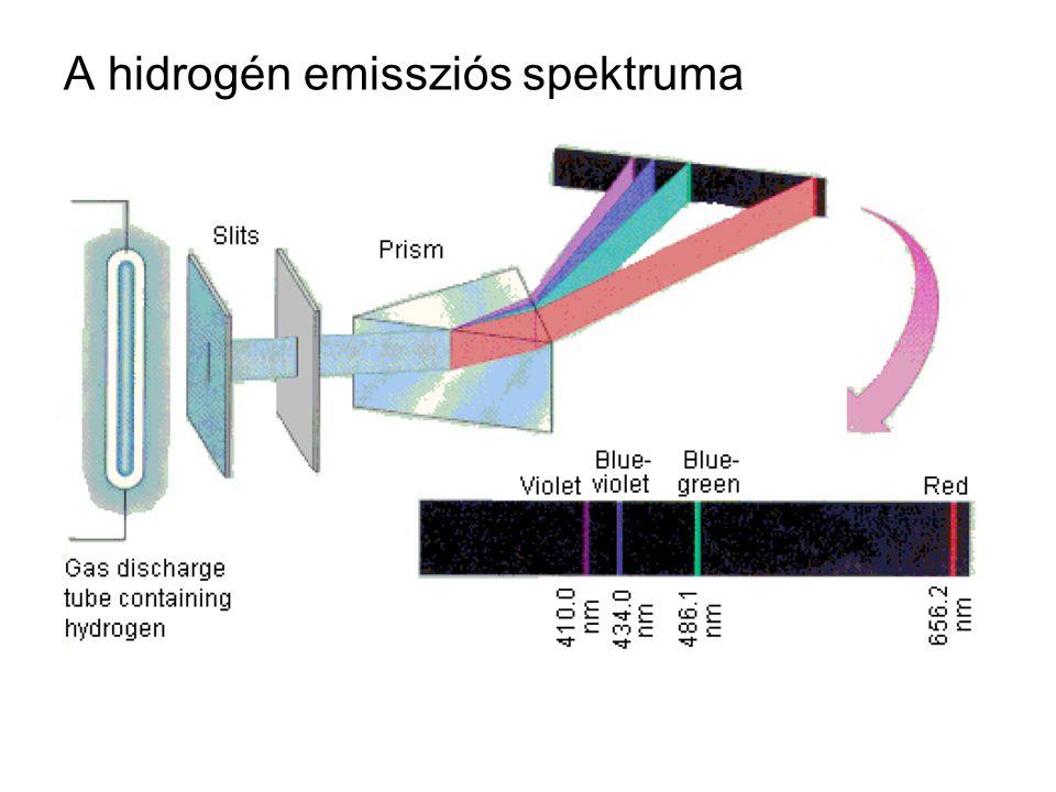 A hidrogén emissziós spektruma