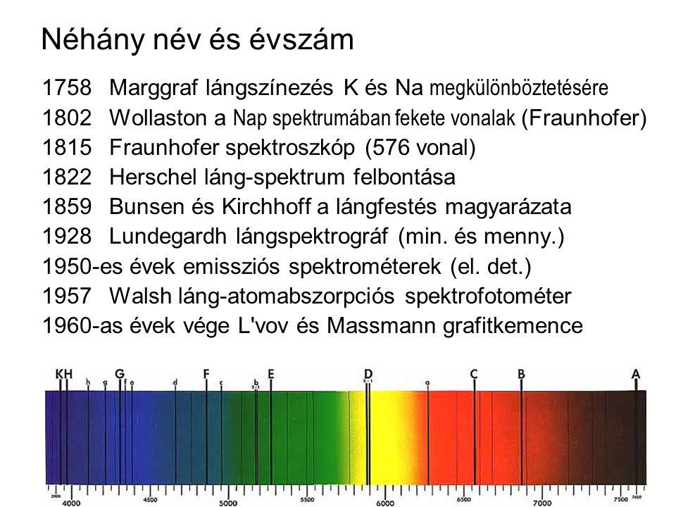 Néhány név és évszám 1758 Marggraf lángszínezés K és Na megkülönböztetésére. 1802 Wollaston a Nap spektrumában fekete vonalak (Fraunhofer)