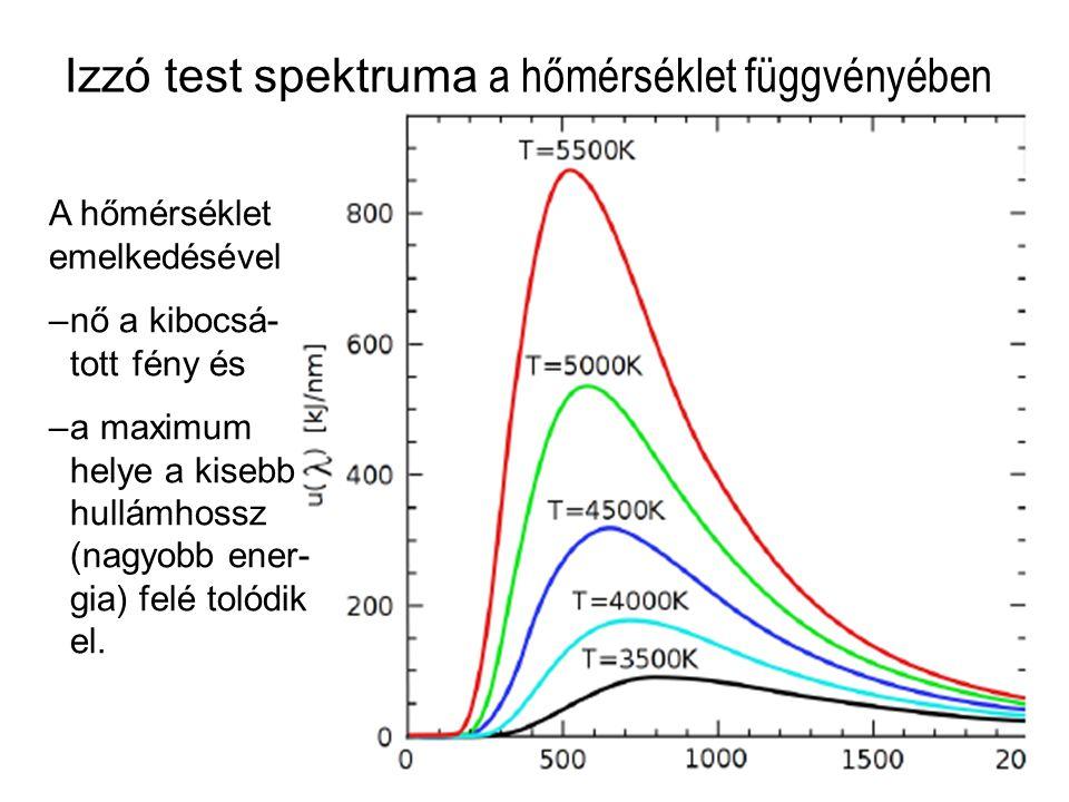 Izzó test spektruma a hőmérséklet függvényében