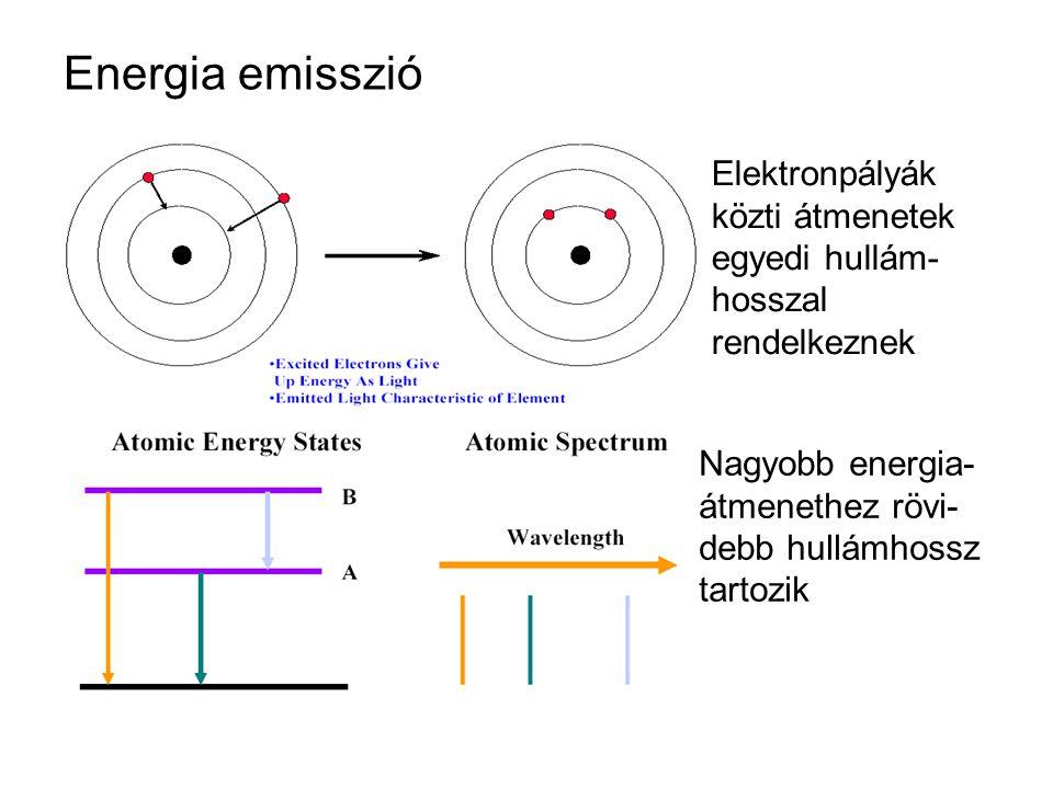 Energia emisszió Elektronpályák közti átmenetek egyedi hullám-hosszal rendelkeznek.