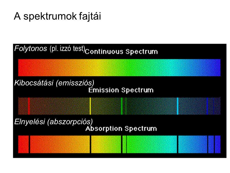 A spektrumok fajtái Folytonos (pl. izzó test) Kibocsátási (emissziós)