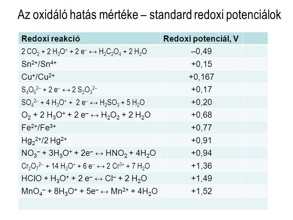 Az oxidáló hatás mértéke – standard redoxi potenciálok