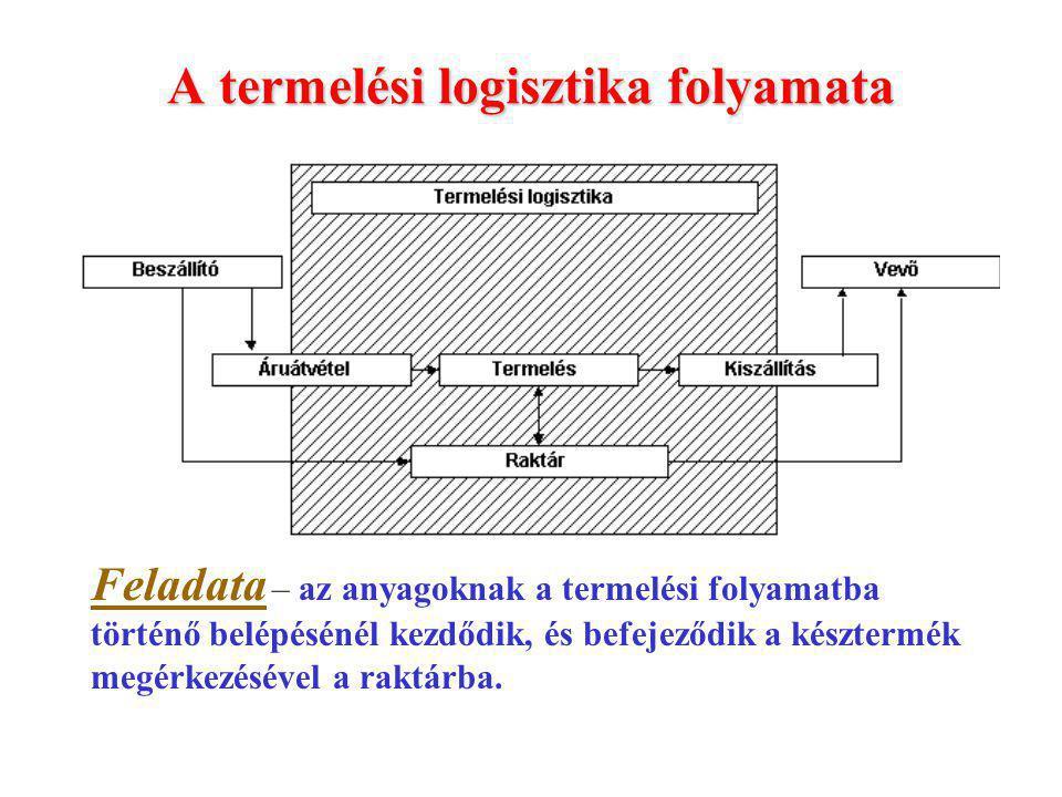 A termelési logisztika folyamata