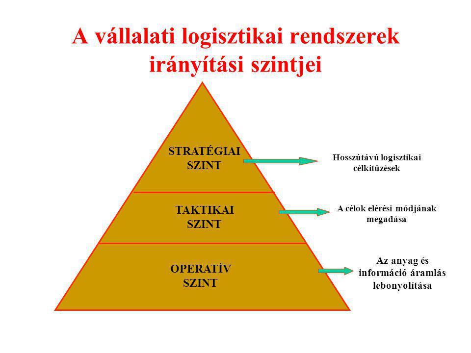 A vállalati logisztikai rendszerek irányítási szintjei