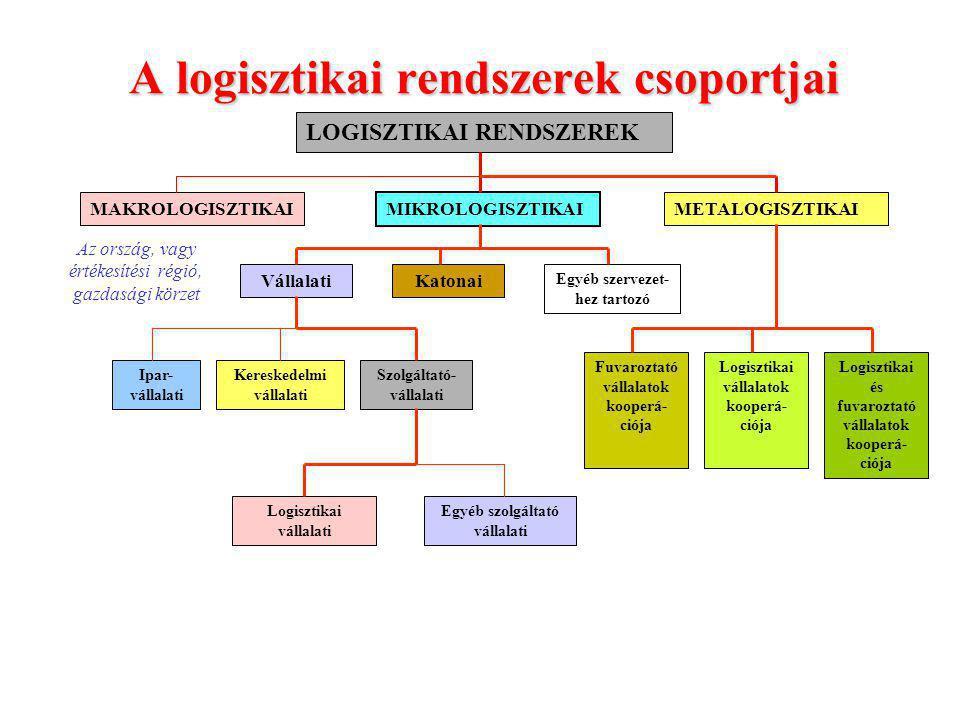 A logisztikai rendszerek csoportjai