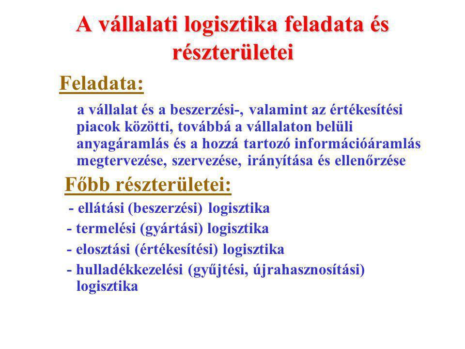 A vállalati logisztika feladata és részterületei