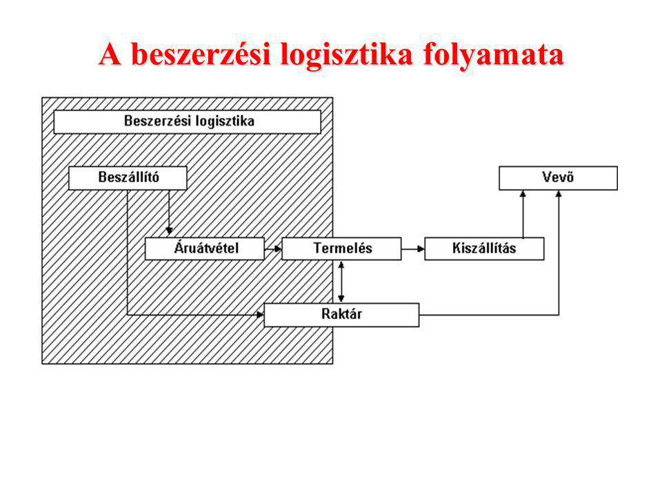 A beszerzési logisztika folyamata