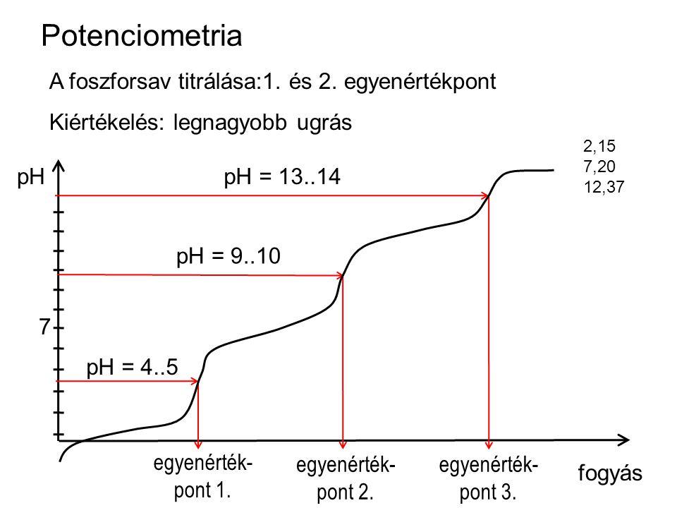 Potenciometria A foszforsav titrálása:1. és 2. egyenértékpont