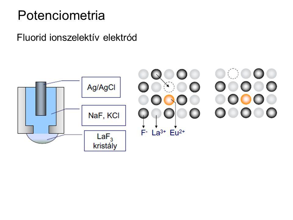 Potenciometria Fluorid ionszelektív elektród