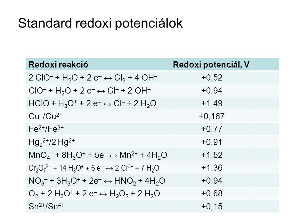 Standard redoxi potenciálok