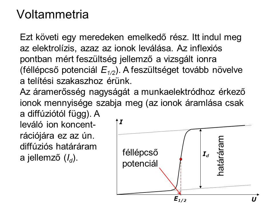 Voltammetria