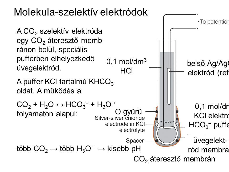 Molekula-szelektív elektródok