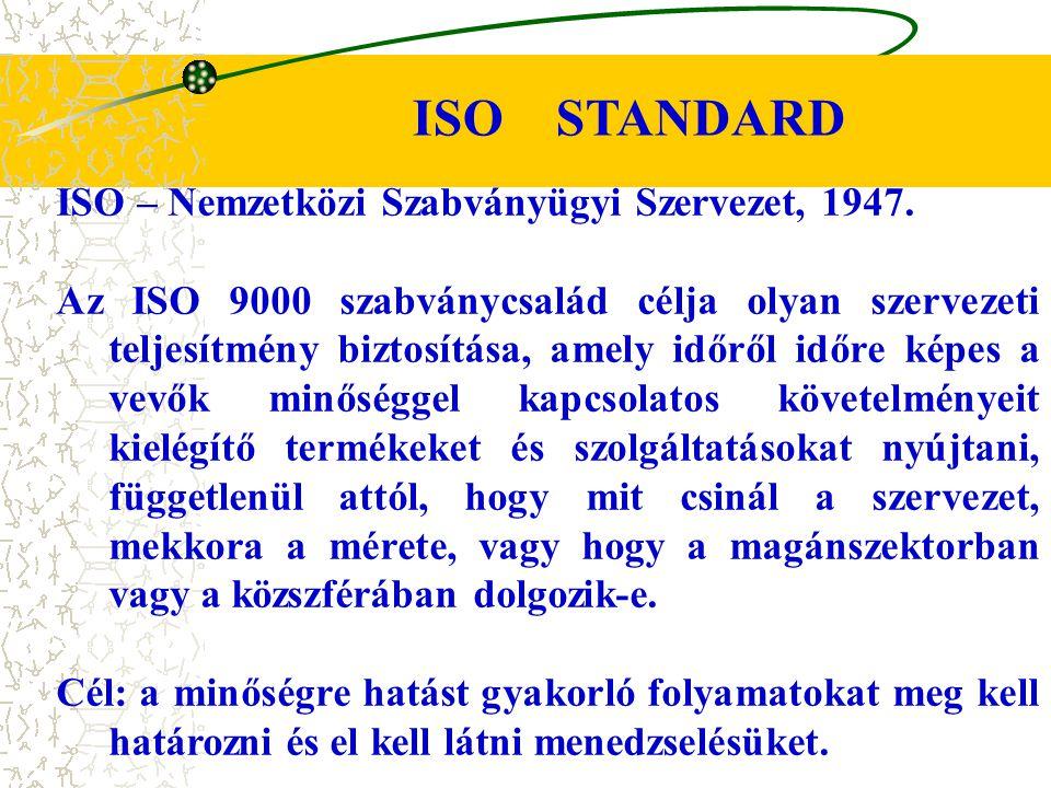ISO STANDARD ISO – Nemzetközi Szabványügyi Szervezet, 1947.
