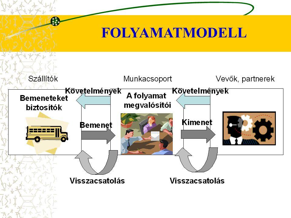FOLYAMATMODELL 25