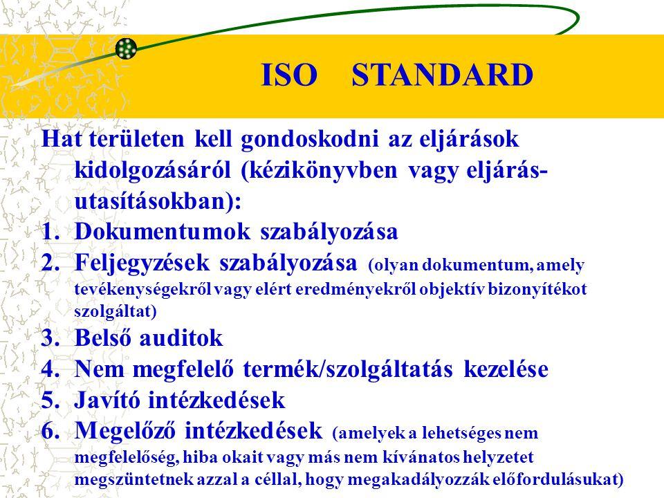 ISO STANDARD Hat területen kell gondoskodni az eljárások kidolgozásáról (kézikönyvben vagy eljárás- utasításokban):