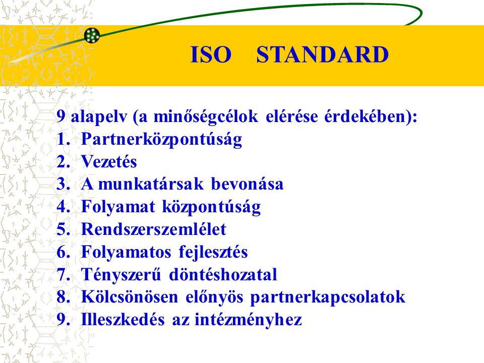 ISO STANDARD 9 alapelv (a minőségcélok elérése érdekében):