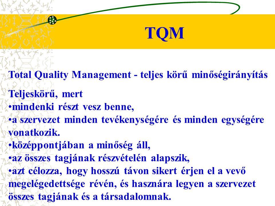 TQM Total Quality Management - teljes körű minőségirányítás