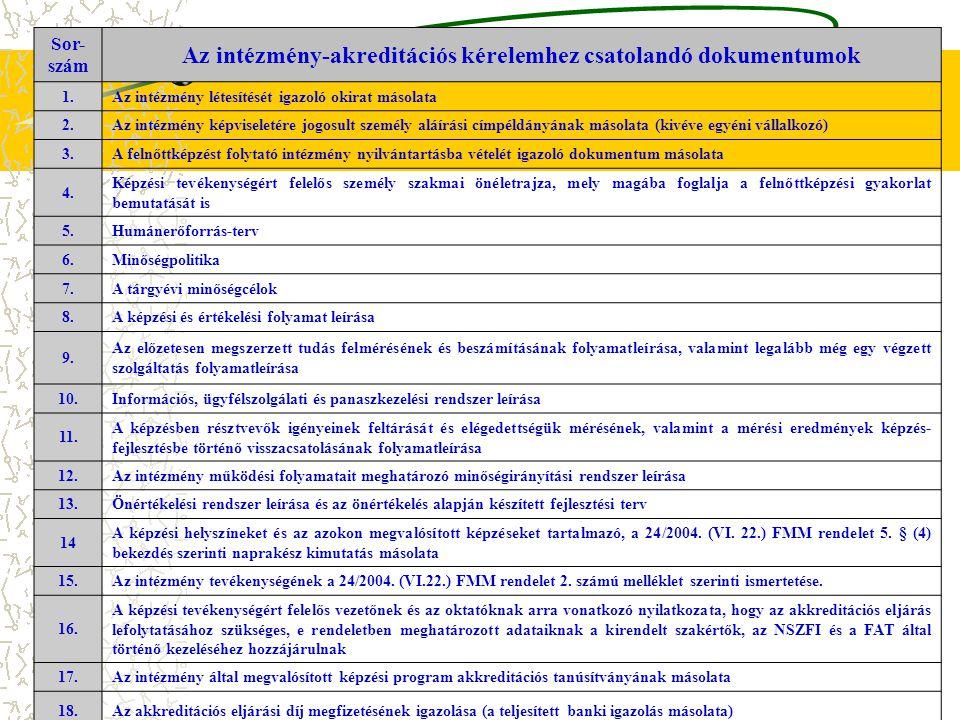 Az intézmény-akreditációs kérelemhez csatolandó dokumentumok
